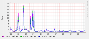 wp super cache load graph